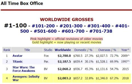 Box office gross